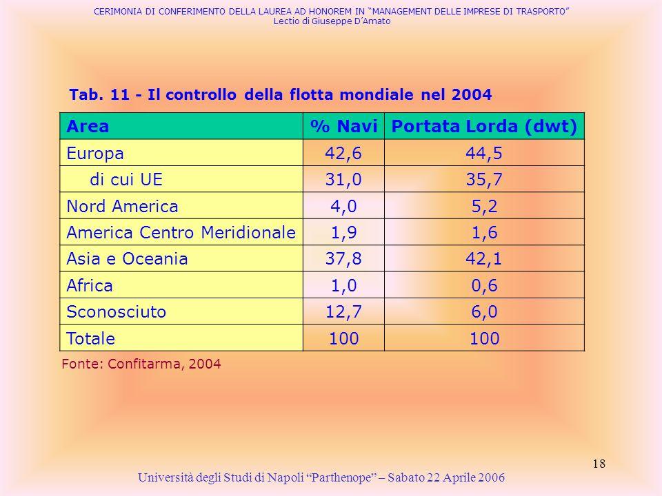 18 Tab. 11 - Il controllo della flotta mondiale nel 2004 Università degli Studi di Napoli Parthenope – Sabato 22 Aprile 2006 Fonte: Confitarma, 2004 C