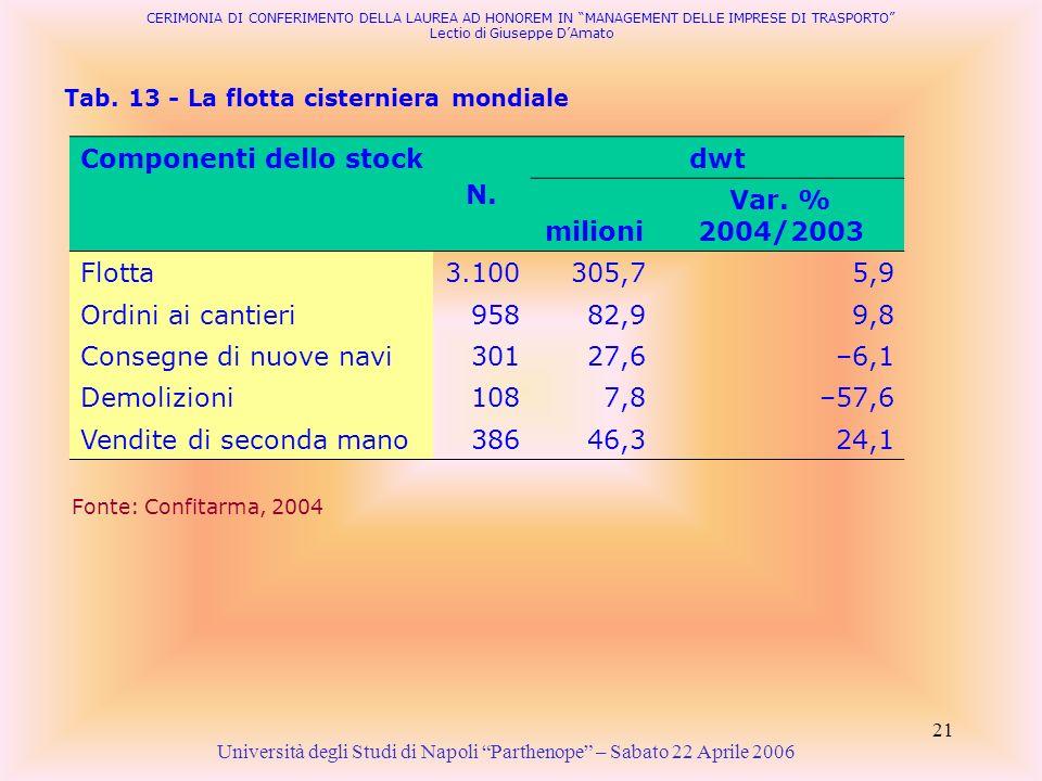 21 Tab. 13 - La flotta cisterniera mondiale Università degli Studi di Napoli Parthenope – Sabato 22 Aprile 2006 Fonte: Confitarma, 2004 CERIMONIA DI C