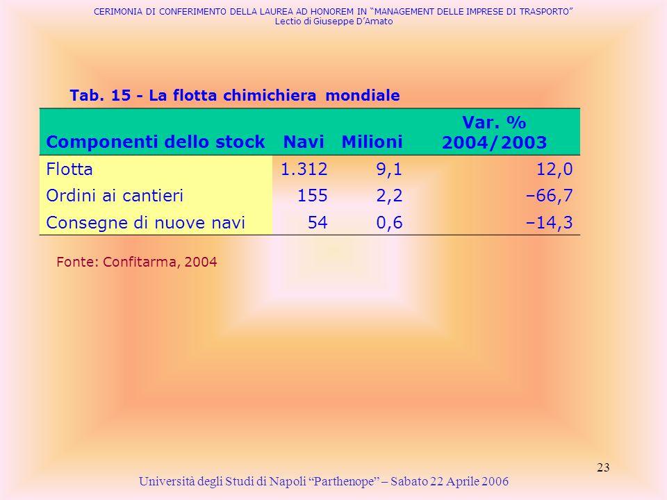 23 Tab. 15 - La flotta chimichiera mondiale Università degli Studi di Napoli Parthenope – Sabato 22 Aprile 2006 Fonte: Confitarma, 2004 CERIMONIA DI C