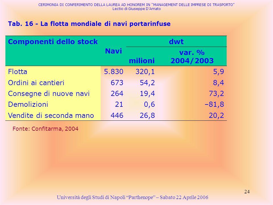 24 Tab. 16 - La flotta mondiale di navi portarinfuse Università degli Studi di Napoli Parthenope – Sabato 22 Aprile 2006 Fonte: Confitarma, 2004 CERIM