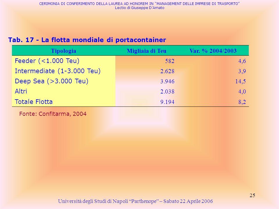 25 Tab. 17 - La flotta mondiale di portacontainer Università degli Studi di Napoli Parthenope – Sabato 22 Aprile 2006 Fonte: Confitarma, 2004 CERIMONI
