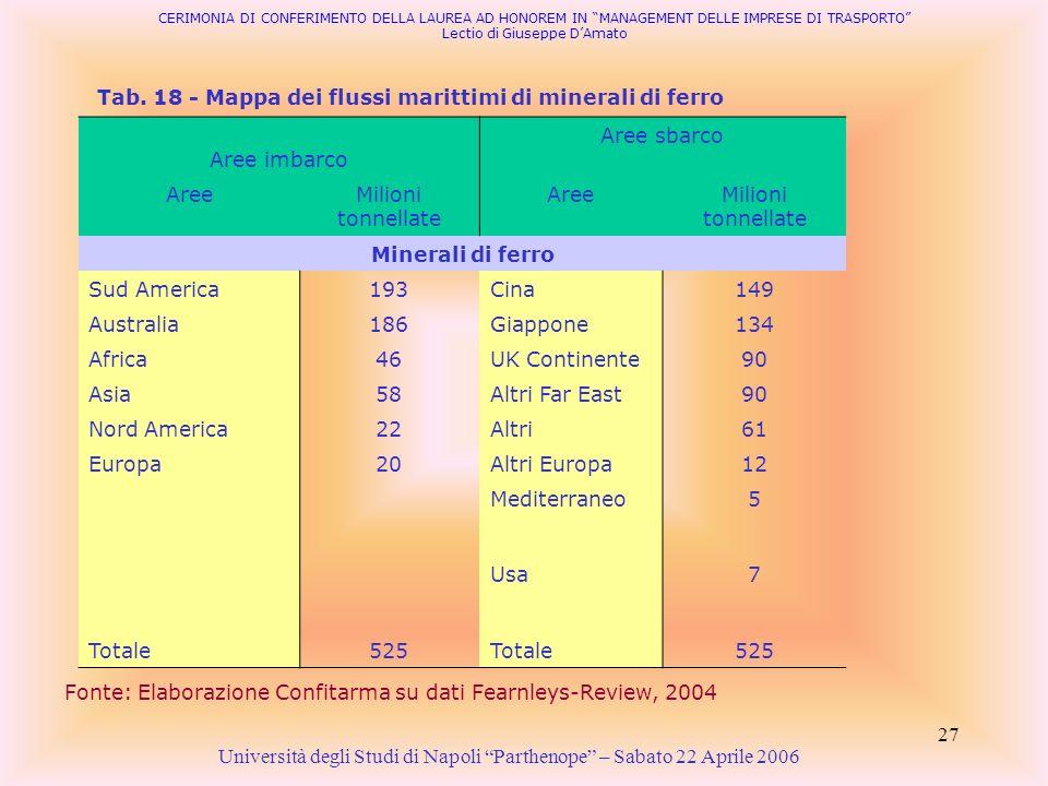 27 Aree imbarco Aree sbarco AreeMilioni tonnellate AreeMilioni tonnellate Minerali di ferro Sud America193Cina149 Australia186Giappone134 Africa46UK C