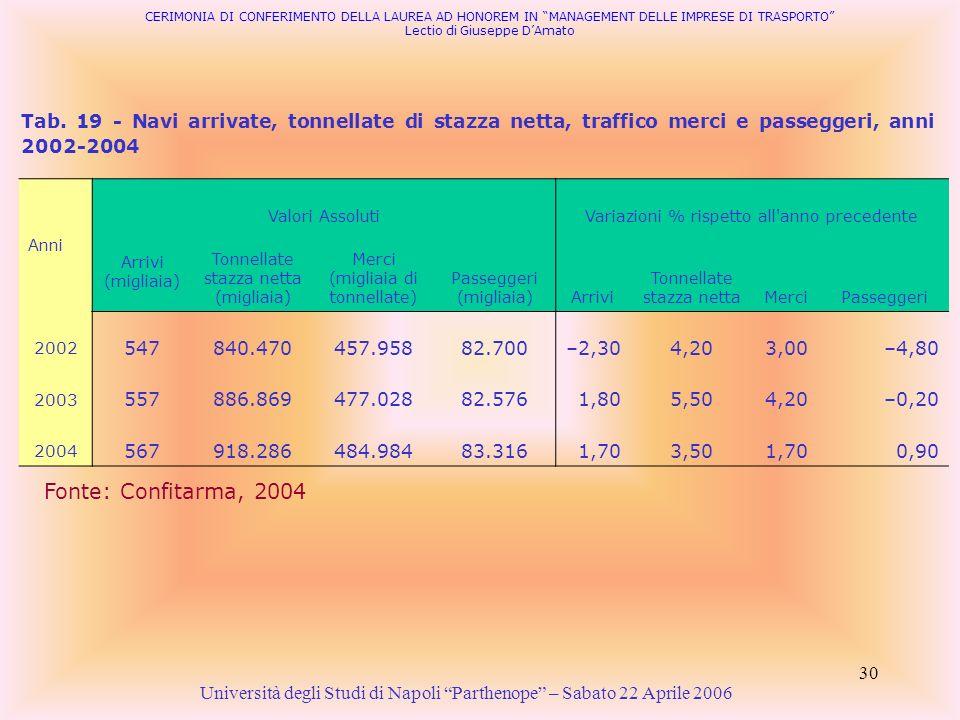 30 Tab. 19 - Navi arrivate, tonnellate di stazza netta, traffico merci e passeggeri, anni 2002-2004 Fonte: Confitarma, 2004 Anni Valori AssolutiVariaz
