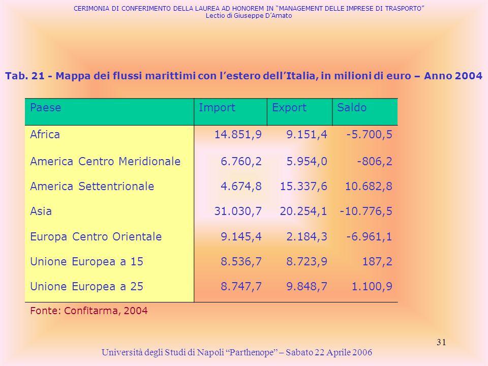 31 Tab. 21 - Mappa dei flussi marittimi con lestero dellItalia, in milioni di euro – Anno 2004 PaeseImportExportSaldo Africa14.851,99.151,4-5.700,5 Am
