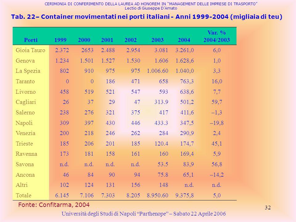 32 Tab. 22– Container movimentati nei porti italiani - Anni 1999-2004 (migliaia di teu) Porti199920002001200220032004 Var. % 2004/2003 Gioia Tauro2.37