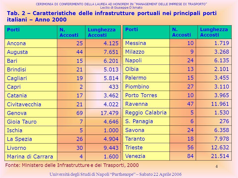 4 Tab. 2 – Caratteristiche delle infrastrutture portuali nei principali porti italiani – Anno 2000 Università degli Studi di Napoli Parthenope – Sabat
