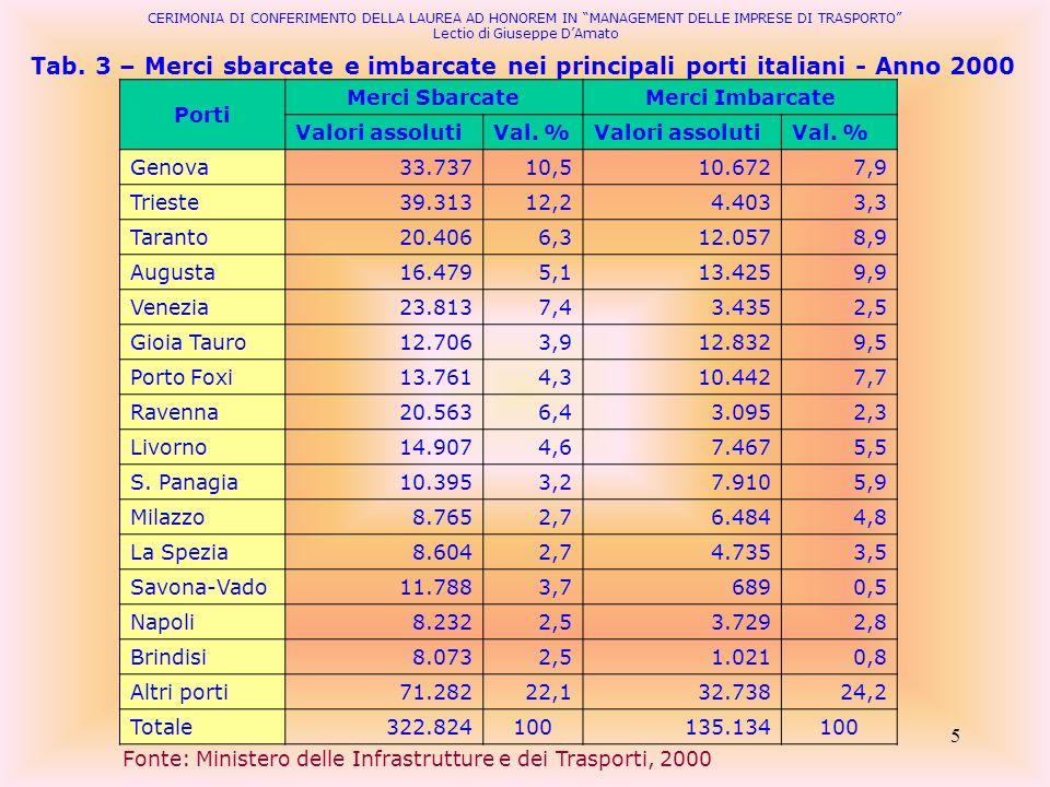 5 Tab. 3 – Merci sbarcate e imbarcate nei principali porti italiani - Anno 2000 Fonte: Ministero delle Infrastrutture e dei Trasporti, 2000 CERIMONIA