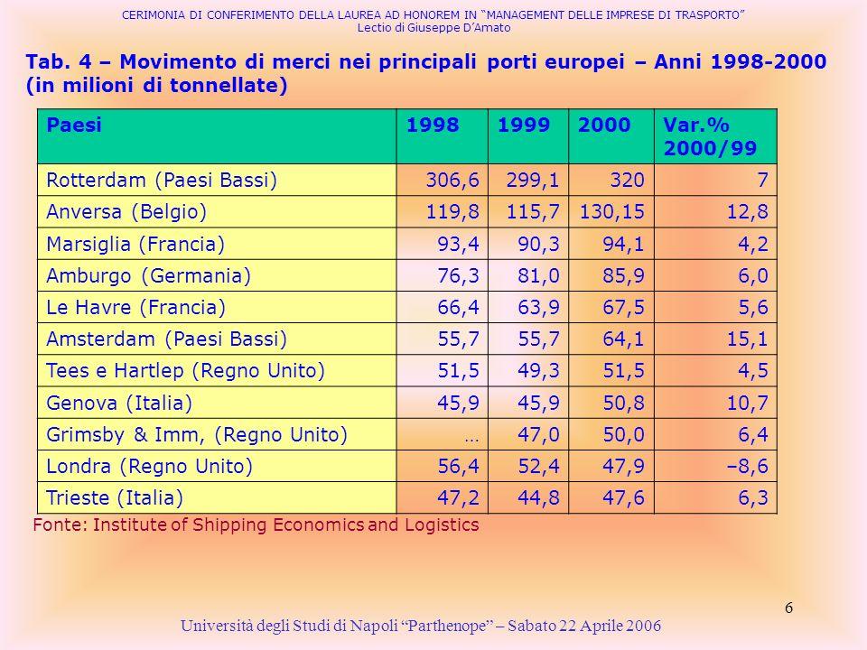 6 Tab. 4 – Movimento di merci nei principali porti europei – Anni 1998-2000 (in milioni di tonnellate) Università degli Studi di Napoli Parthenope – S