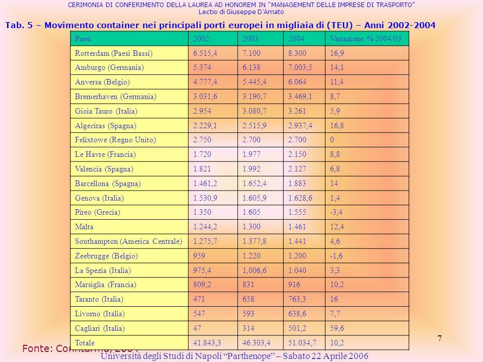 7 Tab. 5 – Movimento container nei principali porti europei in migliaia di (TEU) – Anni 2002-2004 Università degli Studi di Napoli Parthenope – Sabato