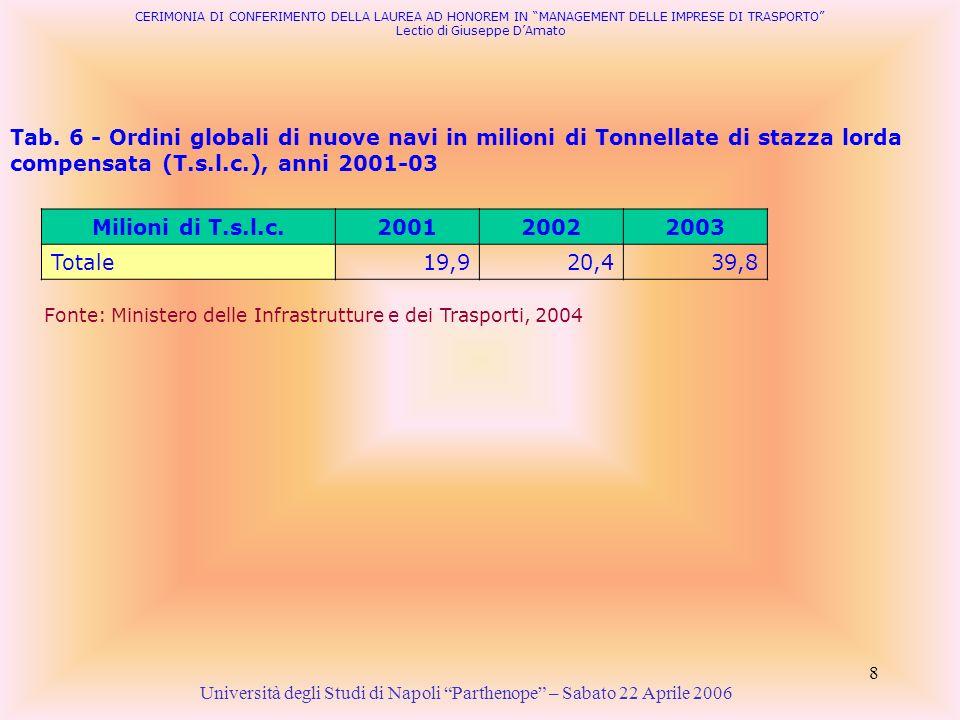 8 Tab. 6 - Ordini globali di nuove navi in milioni di Tonnellate di stazza lorda compensata (T.s.l.c.), anni 2001-03 Università degli Studi di Napoli