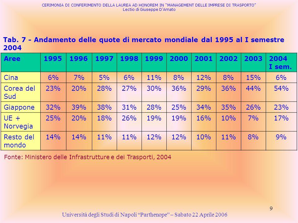 9 Tab. 7 - Andamento delle quote di mercato mondiale dal 1995 al I semestre 2004 Università degli Studi di Napoli Parthenope – Sabato 22 Aprile 2006 F