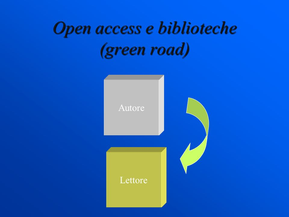 Open access e biblioteche (green road) Autore Lettore