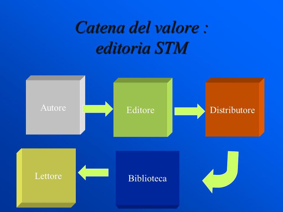 Catena del valore : editoria STM Autore DistributoreEditore Biblioteca Lettore