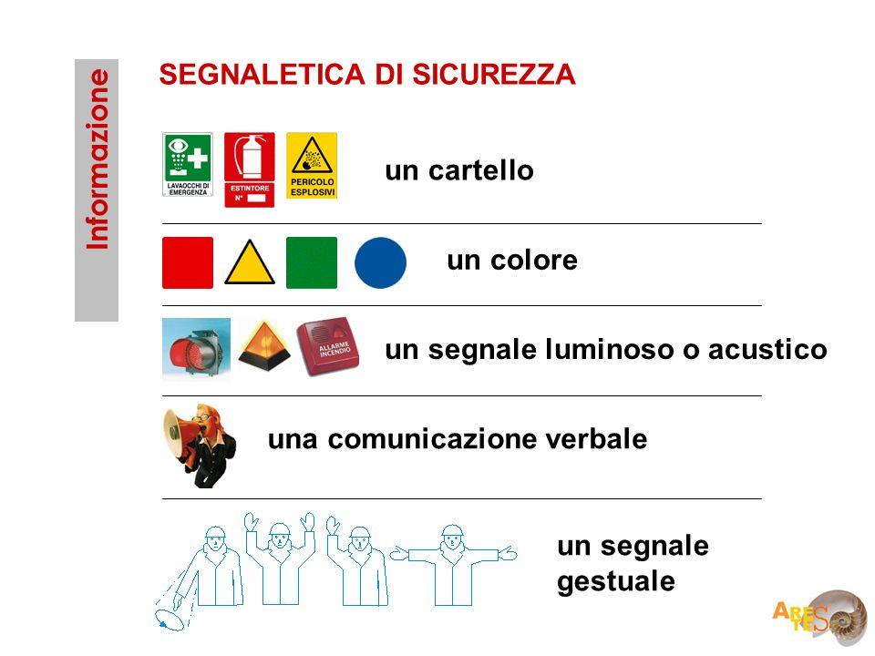 un cartello un colore un segnale luminoso o acustico una comunicazione verbale un segnale gestuale SEGNALETICA DI SICUREZZA Informazione
