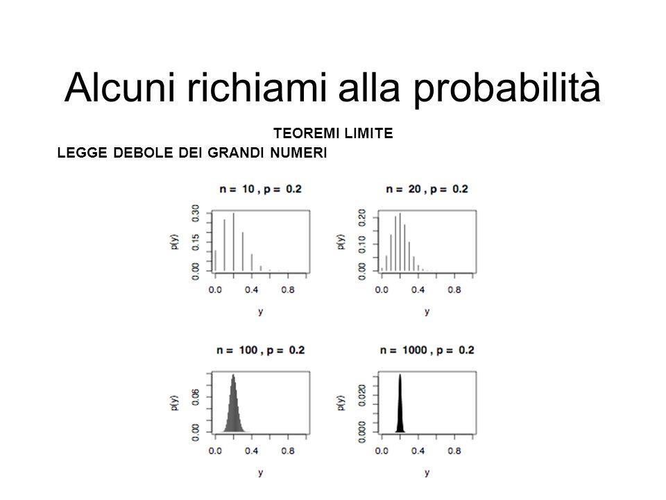 Alcuni richiami alla probabilità TEOREMI LIMITE LEGGE DEBOLE DEI GRANDI NUMERI