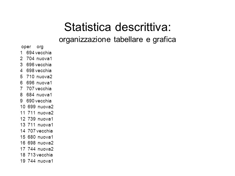 Statistica descrittiva: organizzazione tabellare e grafica oper org 1 694 vecchia 2 704 nuova1 3 696 vecchia 4 698 vecchia 5 710 nuova2 6 696 nuova1 7