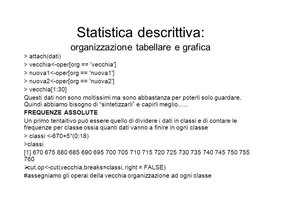 Statistica descrittiva: organizzazione tabellare e grafica > attach(dati) > vecchia<-oper[org == 'vecchia'] > nuova1<-oper[org == 'nuova1'] > nuova2<-
