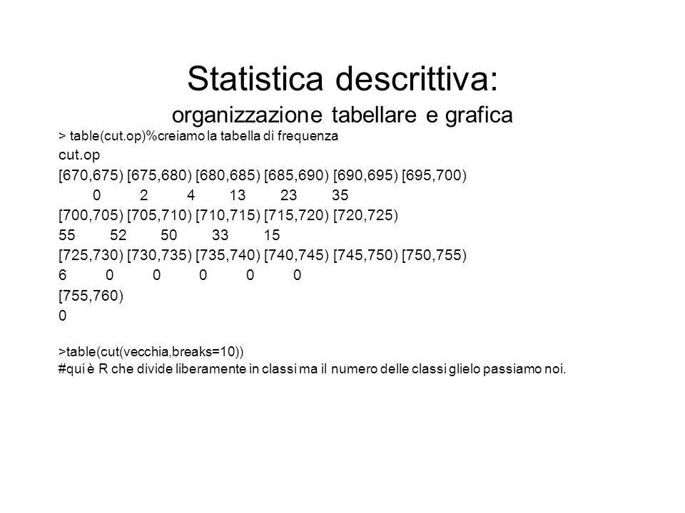 Statistica descrittiva: organizzazione tabellare e grafica > table(cut.op)%creiamo la tabella di frequenza cut.op [670,675) [675,680) [680,685) [685,6