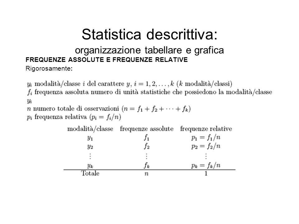 Statistica descrittiva: organizzazione tabellare e grafica FREQUENZE ASSOLUTE E FREQUENZE RELATIVE Rigorosamente :