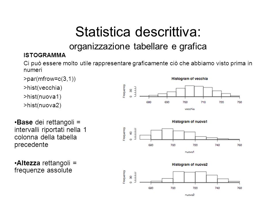 Statistica descrittiva: organizzazione tabellare e grafica ISTOGRAMMA Ci può essere molto utile rappresentare graficamente ciò che abbiamo visto prima