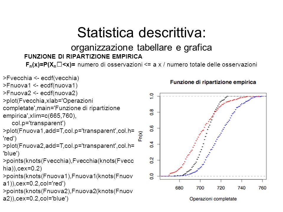 Statistica descrittiva: organizzazione tabellare e grafica FUNZIONE DI RIPARTIZIONE EMPIRICA F n (x)=P(X n <x)= numero di osservazioni <= a x / numero
