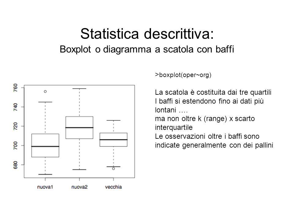 Statistica descrittiva: Boxplot o diagramma a scatola con baffi > boxplot(oper~org) La scatola è costituita dai tre quartili I baffi si estendono fino
