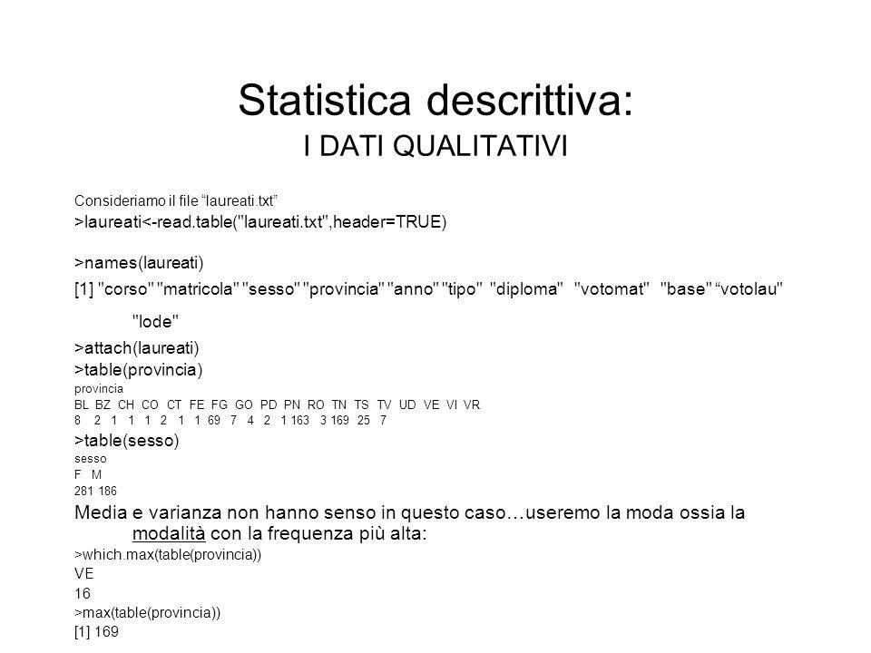 Statistica descrittiva: I DATI QUALITATIVI Consideriamo il file laureati.txt >laureati<-read.table(