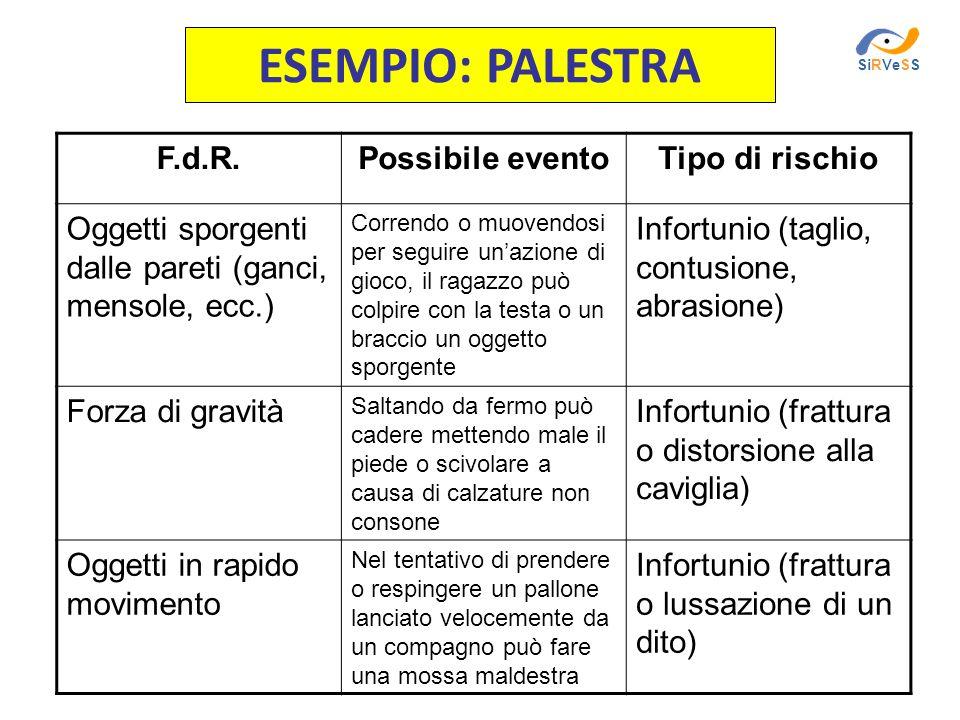 ESEMPIO: PALESTRA F.d.R.Possibile eventoTipo di rischio Oggetti sporgenti dalle pareti (ganci, mensole, ecc.) Correndo o muovendosi per seguire unazio
