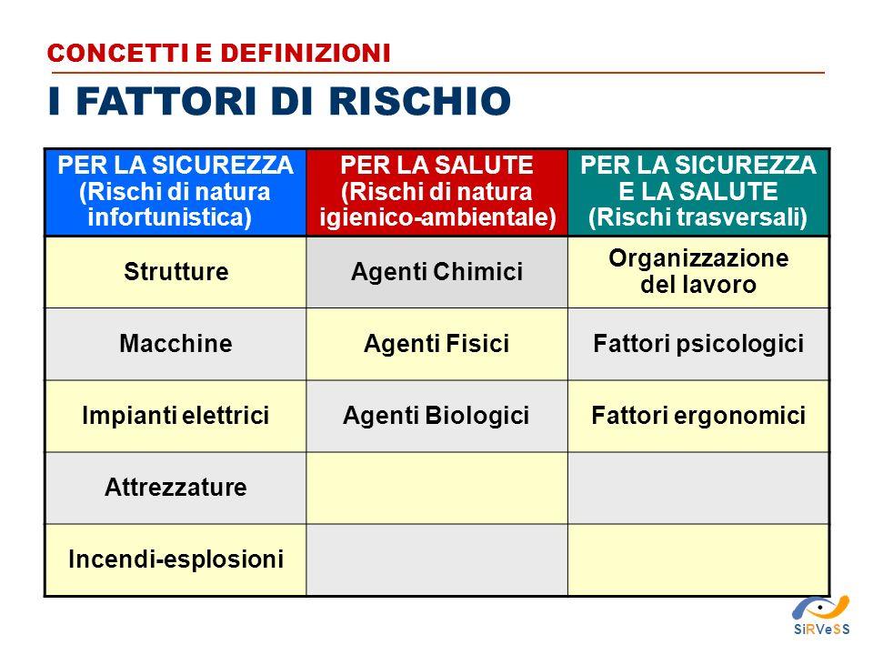 I FATTORI DI RISCHIO CONCETTI E DEFINIZIONI PER LA SICUREZZA (Rischi di natura infortunistica) PER LA SALUTE (Rischi di natura igienico-ambientale) PER LA SICUREZZA E LA SALUTE (Rischi trasversali) StruttureAgenti Chimici Organizzazione del lavoro MacchineAgenti FisiciFattori psicologici Impianti elettriciAgenti BiologiciFattori ergonomici Attrezzature Incendi-esplosioni SiRVeSS