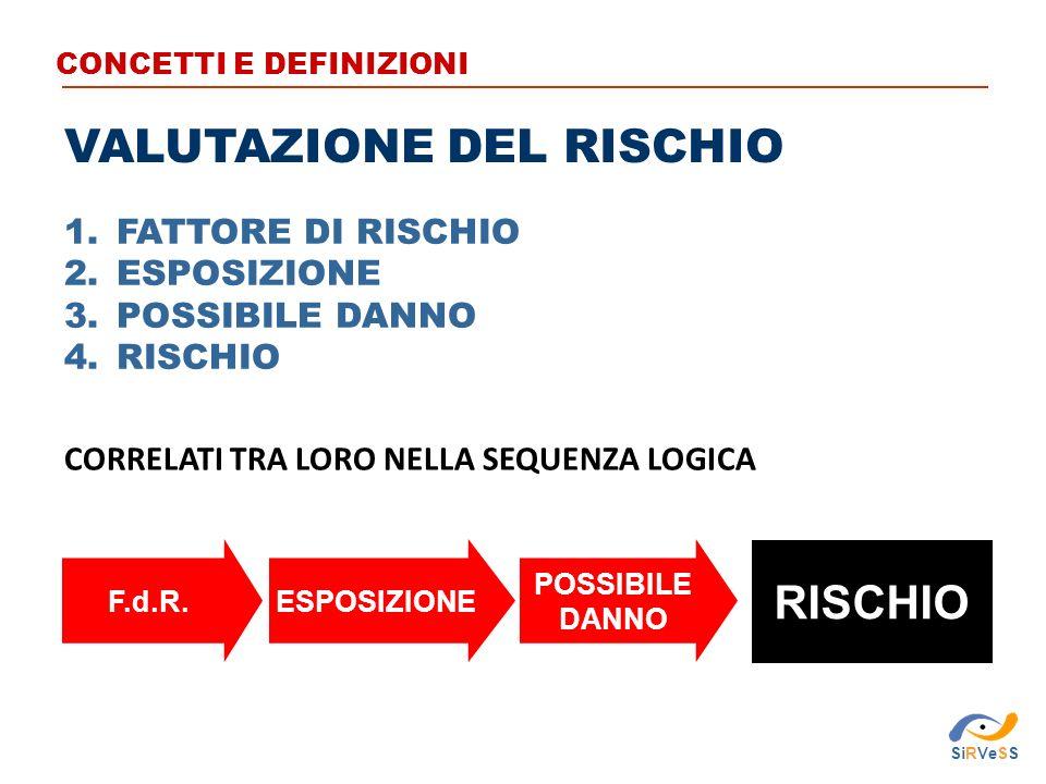 1.FATTORE DI RISCHIO 2.ESPOSIZIONE 3.POSSIBILE DANNO 4.RISCHIO CORRELATI TRA LORO NELLA SEQUENZA LOGICA F.d.R.ESPOSIZIONE RISCHIO POSSIBILE DANNO CONCETTI E DEFINIZIONI VALUTAZIONE DEL RISCHIO SiRVeSS