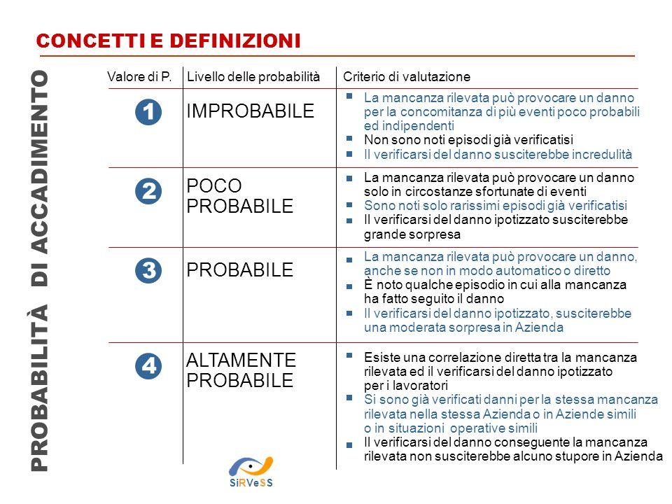 PROBABILITÀ DI ACCADIMENTO 1 3 2 4 Valore di P.Livello delle probabilità Criterio di valutazione IMPROBABILE POCO PROBABILE ALTAMENTE PROBABILE La man