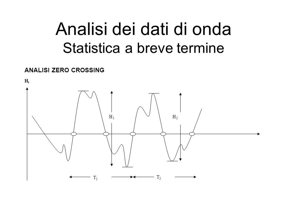 Analisi dei dati di onda Statistica a breve termine ANALISI ZERO CROSSING HiHi H1H1 H2H2 T1T1 T2T2
