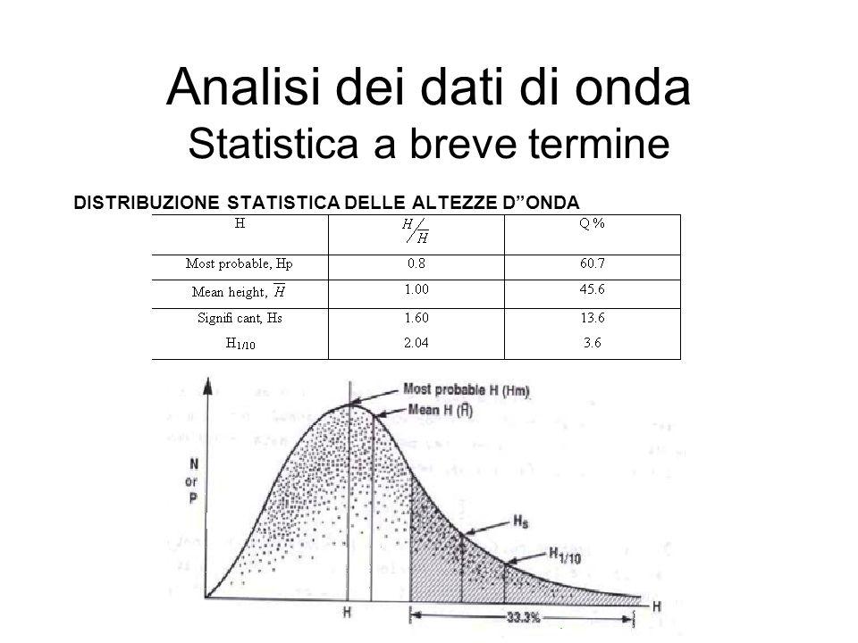 Analisi dei dati di onda Statistica a breve termine DISTRIBUZIONE STATISTICA DELLE ALTEZZE DONDA