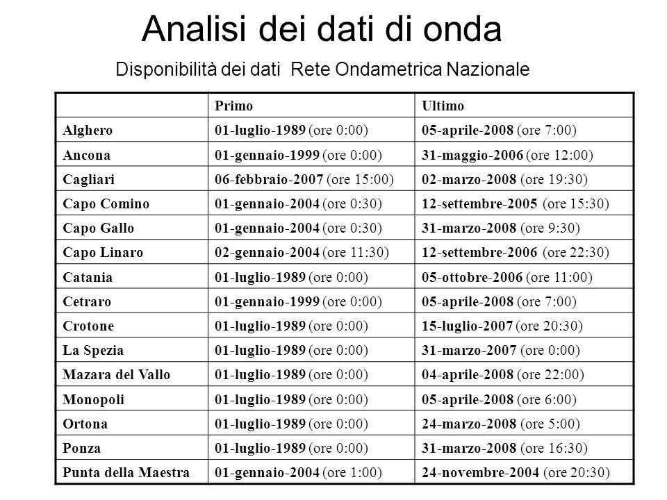PrimoUltimo Alghero01-luglio-1989 (ore 0:00)05-aprile-2008 (ore 7:00) Ancona01-gennaio-1999 (ore 0:00)31-maggio-2006 (ore 12:00) Cagliari06-febbraio-2