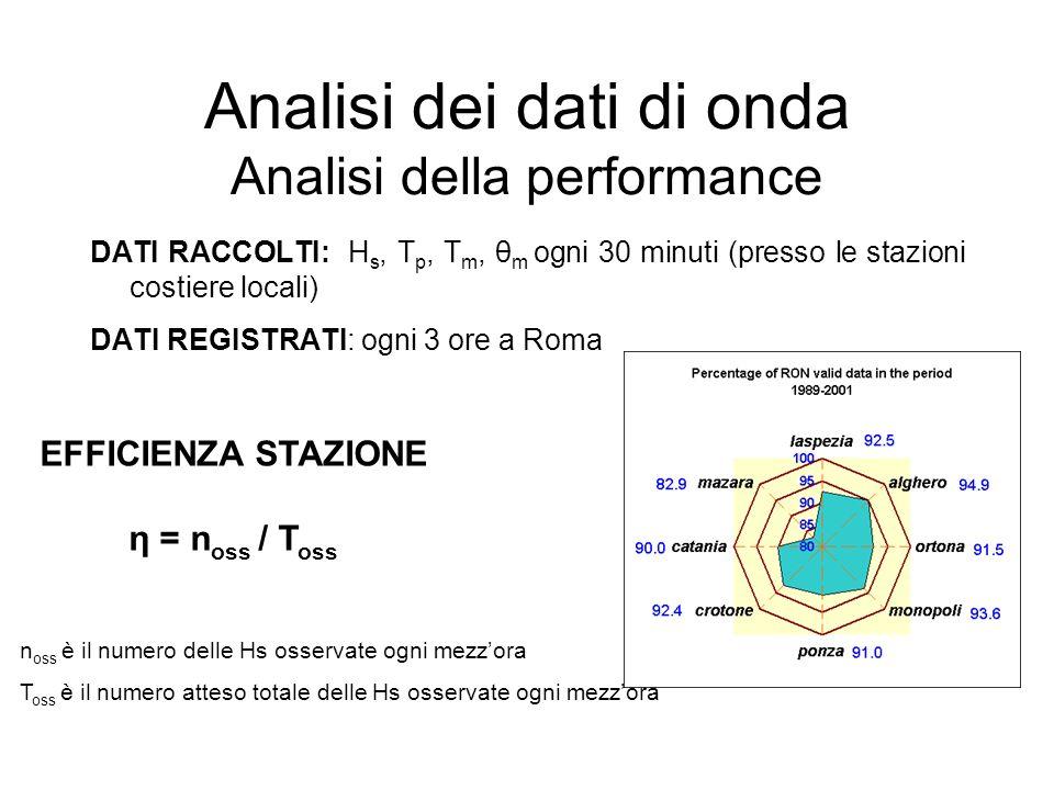 Analisi dei dati di onda Analisi della performance DATI RACCOLTI: H s, T p, T m, θ m ogni 30 minuti (presso le stazioni costiere locali) DATI REGISTRA