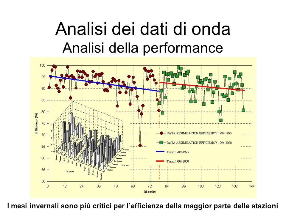 Analisi dei dati di onda Analisi della performance I mesi invernali sono più critici per lefficienza della maggior parte delle stazioni
