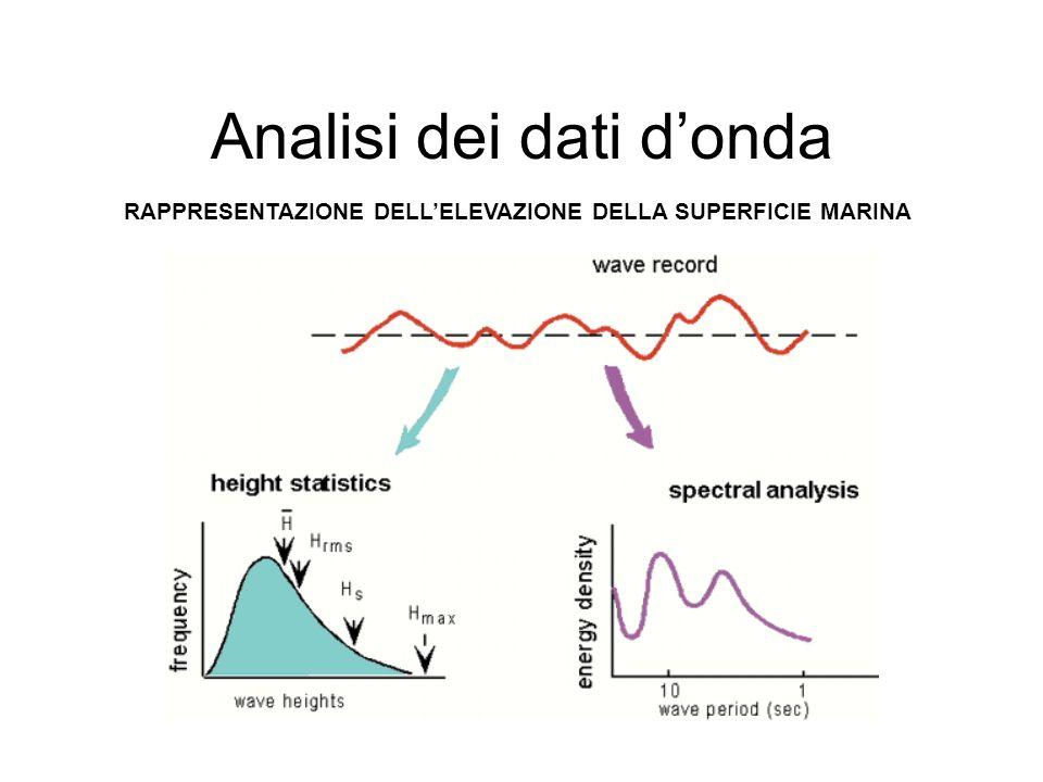 Analisi dei dati di onda Statistica a breve termine ANALISI SPETTRALE In questo caso lelevazione della superficie del mare può essere ipotizzata come composta dalla sovrapposizione di un infinito numero di onde sinusoidali ciascuna caratterizzata da differente frequenza, altezza e direzione.