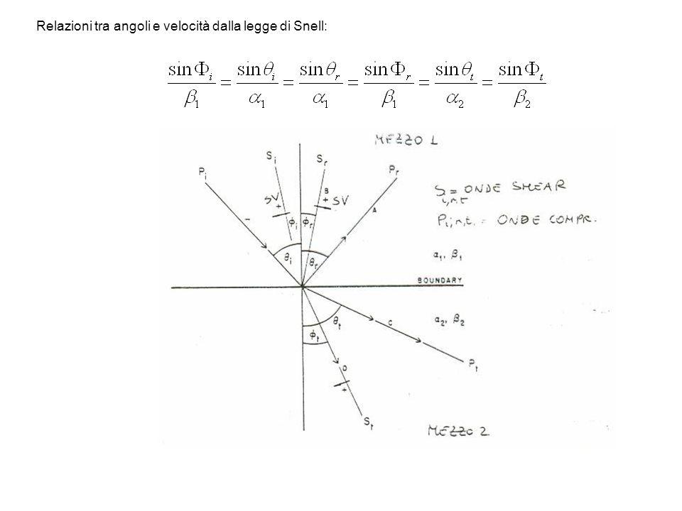 Relazioni tra angoli e velocità dalla legge di Snell: