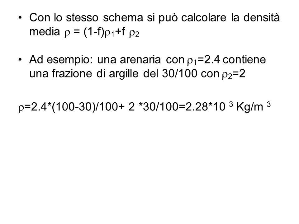 Con lo stesso schema si può calcolare la densità media = (1-f) 1 +f 2 Ad esempio: una arenaria con 1 =2.4 contiene una frazione di argille del 30/100