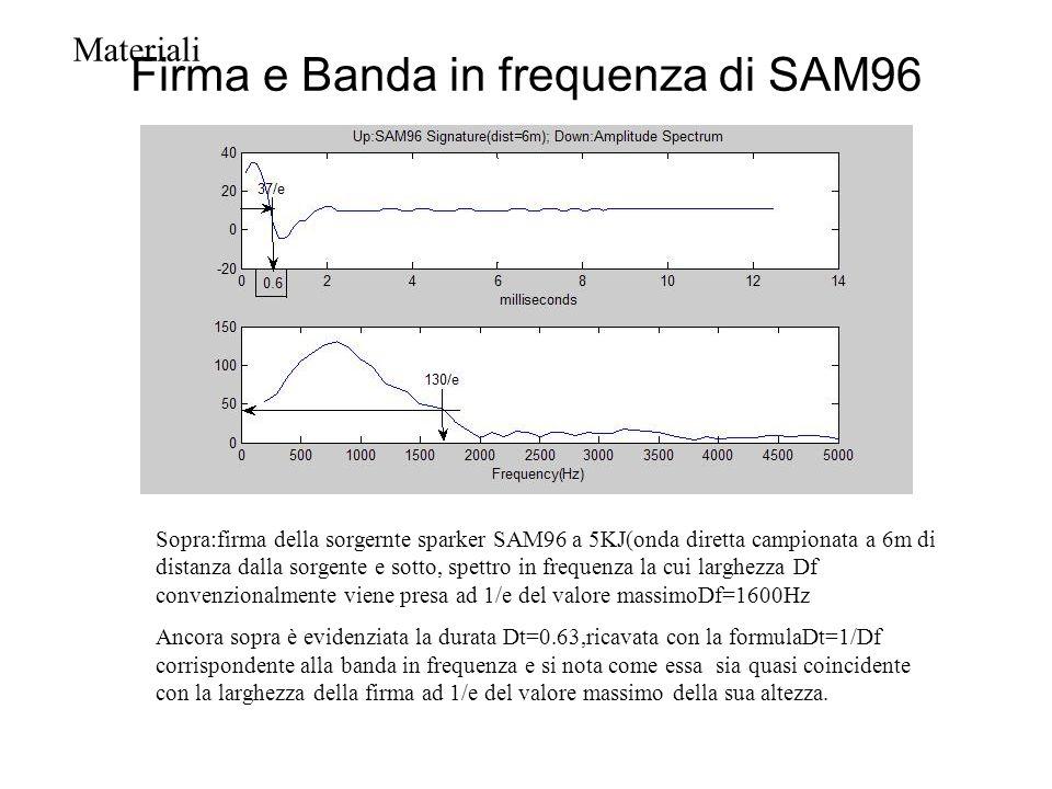 Firma e Banda in frequenza di SAM96 Sopra:firma della sorgernte sparker SAM96 a 5KJ(onda diretta campionata a 6m di distanza dalla sorgente e sotto, s