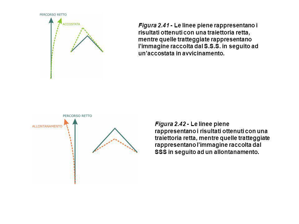 Figura 2.41 - Le linee piene rappresentano i risultati ottenuti con una traiettoria retta, mentre quelle tratteggiate rappresentano limmagine raccolta