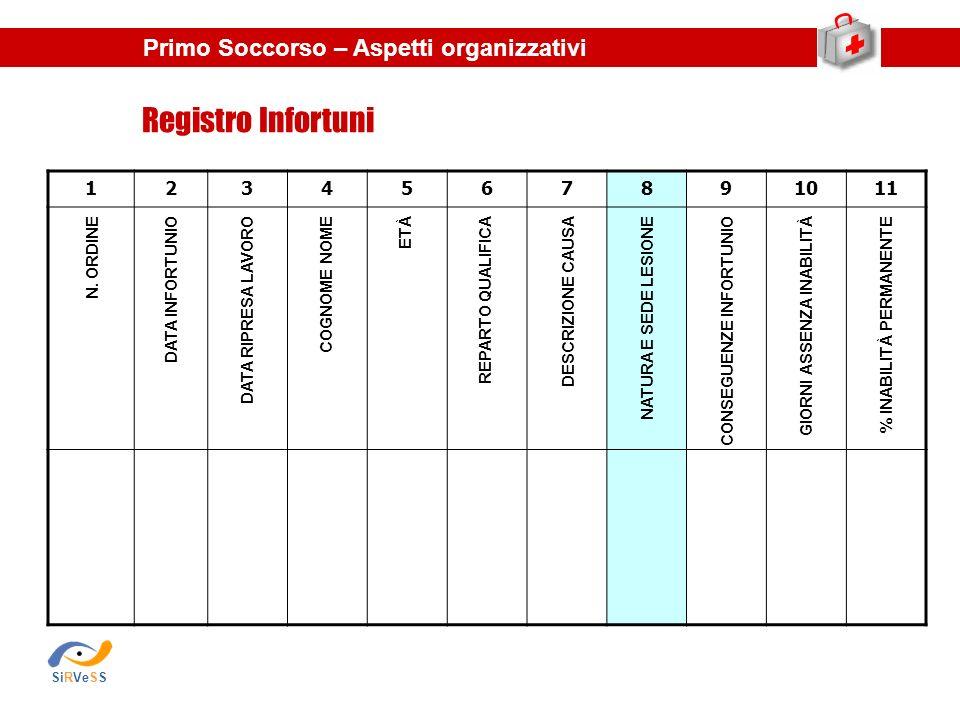 1234567891011 Registro Infortuni Primo Soccorso – Aspetti organizzativi N. ORDINEDATA INFORTUNIODATA RIPRESA LAVOROCOGNOME NOMEETÀREPARTO QUALIFICADES