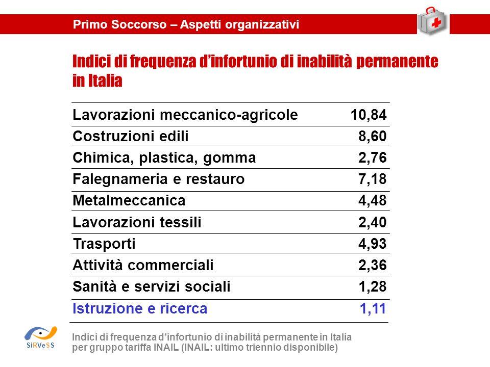 Indici di frequenza dinfortunio di inabilità permanente in Italia per gruppo tariffa INAIL (INAIL: ultimo triennio disponibile) Indici di frequenza di