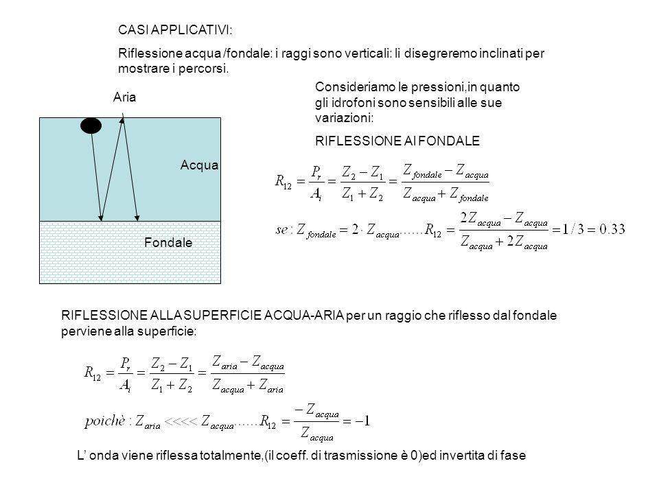 CASI APPLICATIVI: Riflessione acqua /fondale: i raggi sono verticali: li disegreremo inclinati per mostrare i percorsi.