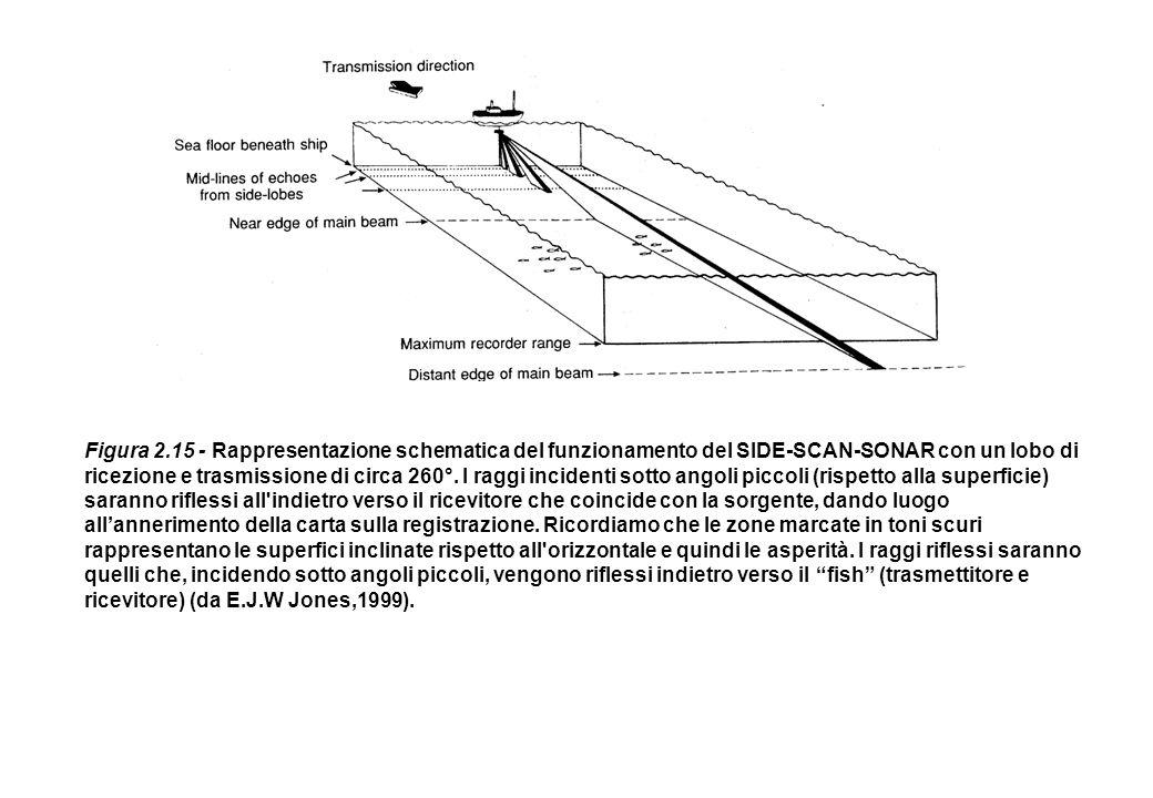 Figura 2.15 - Rappresentazione schematica del funzionamento del SIDE-SCAN-SONAR con un lobo di ricezione e trasmissione di circa 260°. I raggi inciden