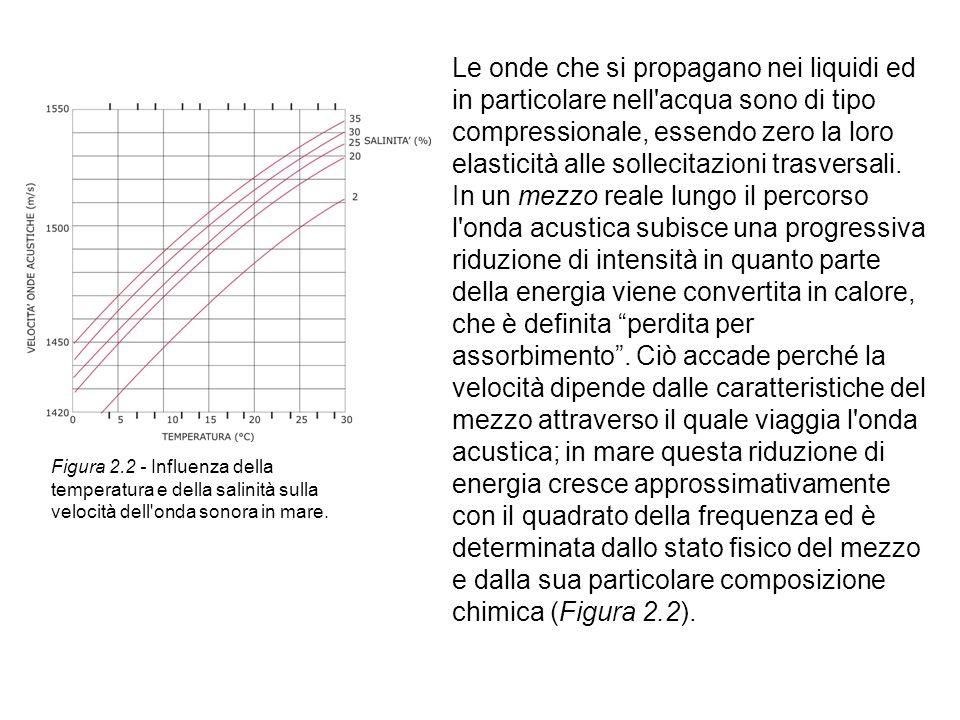 In un mezzo reale lungo il percorso l'onda acustica subisce una progressiva riduzione di intensità in quanto parte della energia viene convertita in c