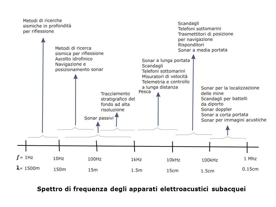 Spettro di frequenza degli apparati elettroacustici subacquei
