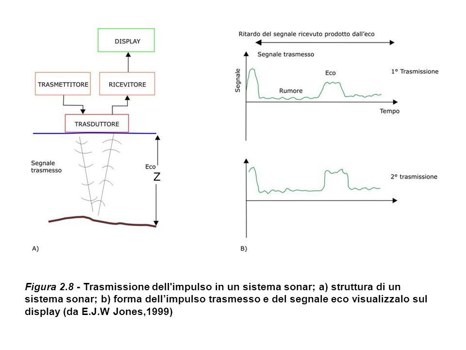 Figura 2.8 - Trasmissione dell'impulso in un sistema sonar; a) struttura di un sistema sonar; b) forma dellimpulso trasmesso e del segnale eco visuali
