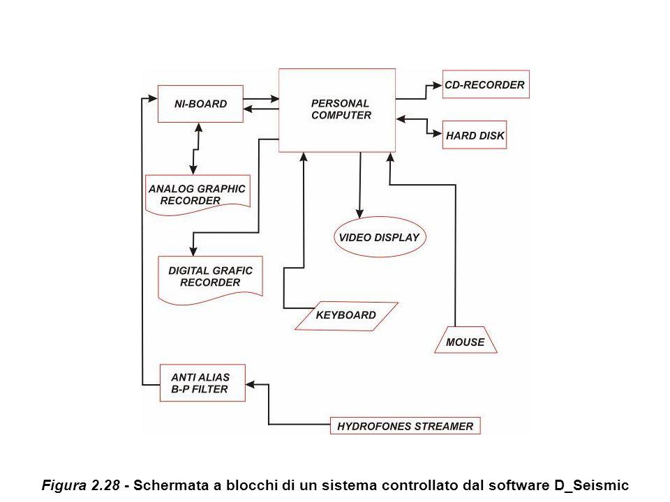 Figura 2.28 - Schermata a blocchi di un sistema controllato dal software D_Seismic