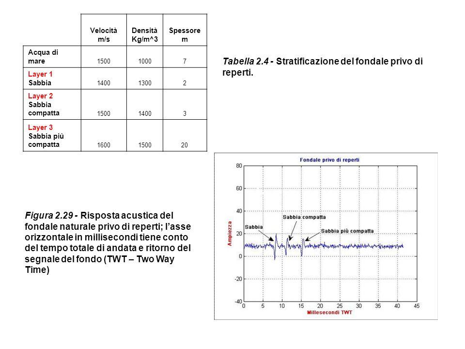 Velocità m/s Densità Kg/m^3 Spessore m Acqua di mare 150010007 Layer 1 Sabbia 140013002 Layer 2 Sabbia compatta 150014003 Layer 3 Sabbia più compatta
